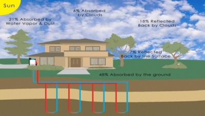 Sustainability Series: Geothermal